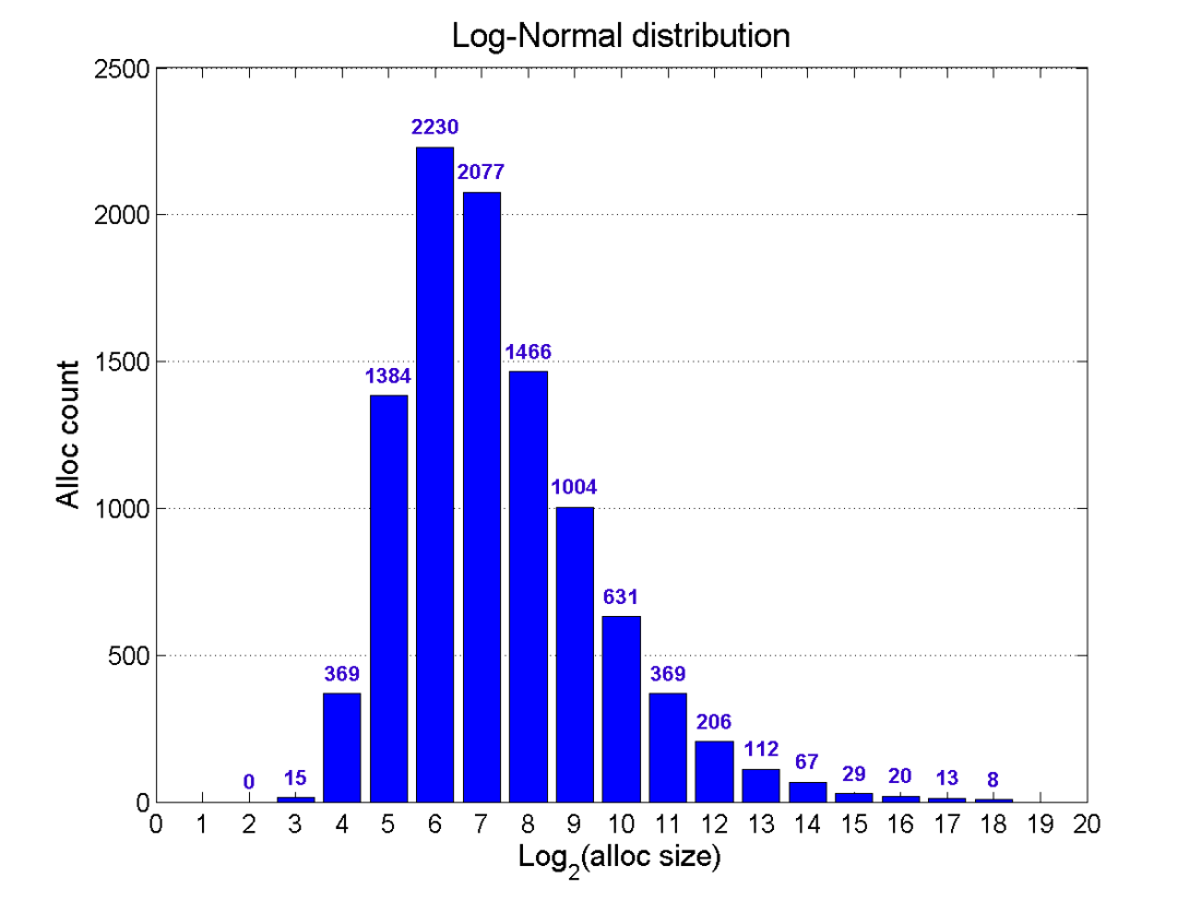 lognormal_distribution