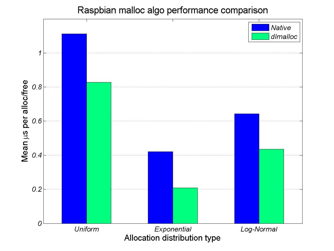raspbian_malloc_perf_comparison