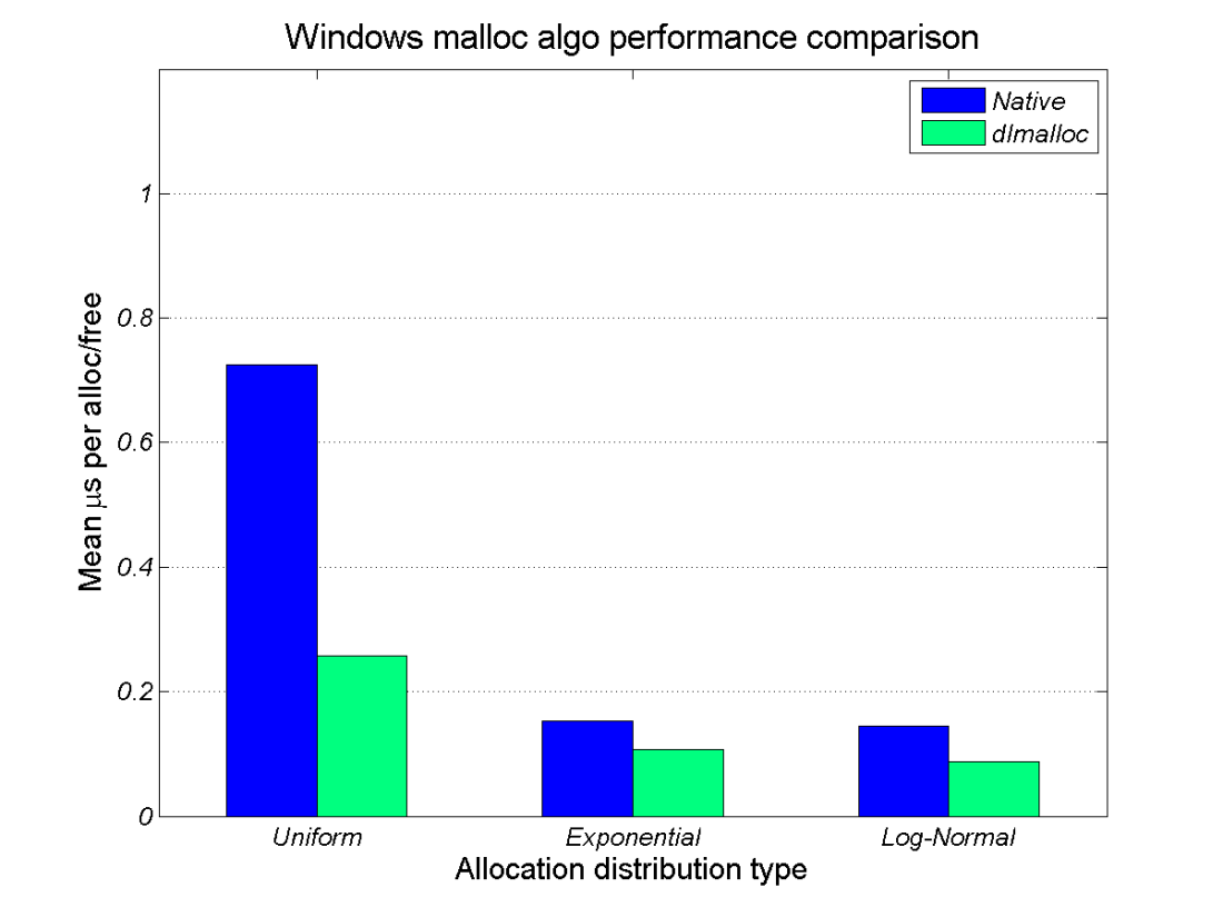 windows_malloc_perf_comparison